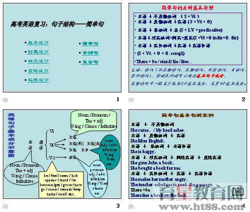 高考英语复习:句子结构——简单句ppt