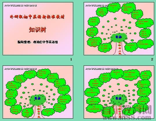 初中英语六册知识树
