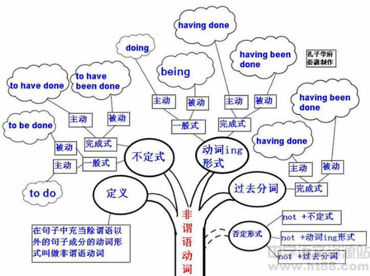 中学英语语法知识体系